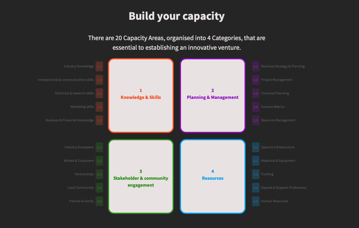Graphic showing a framework for building innovation capacity