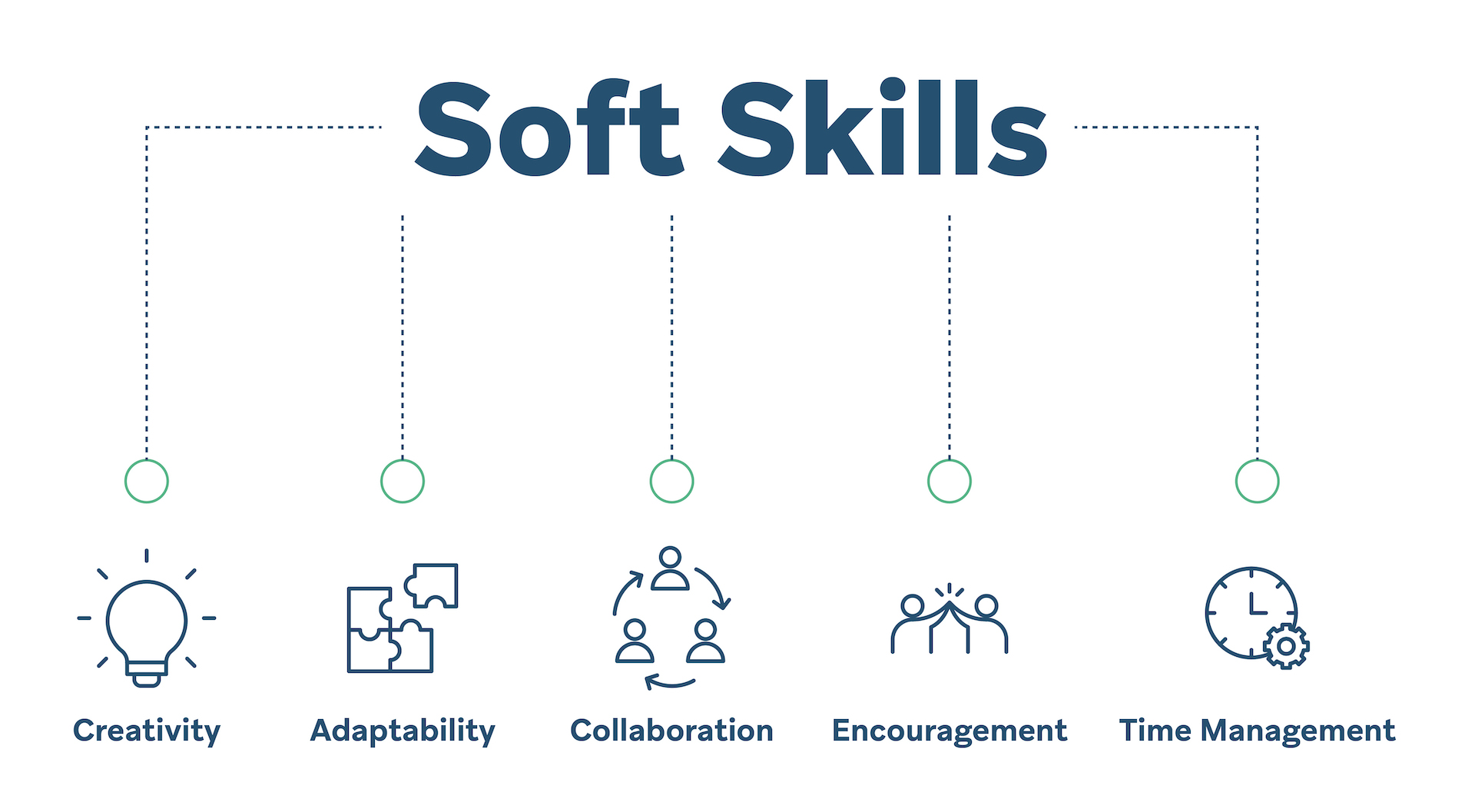 5 necessary soft skills
