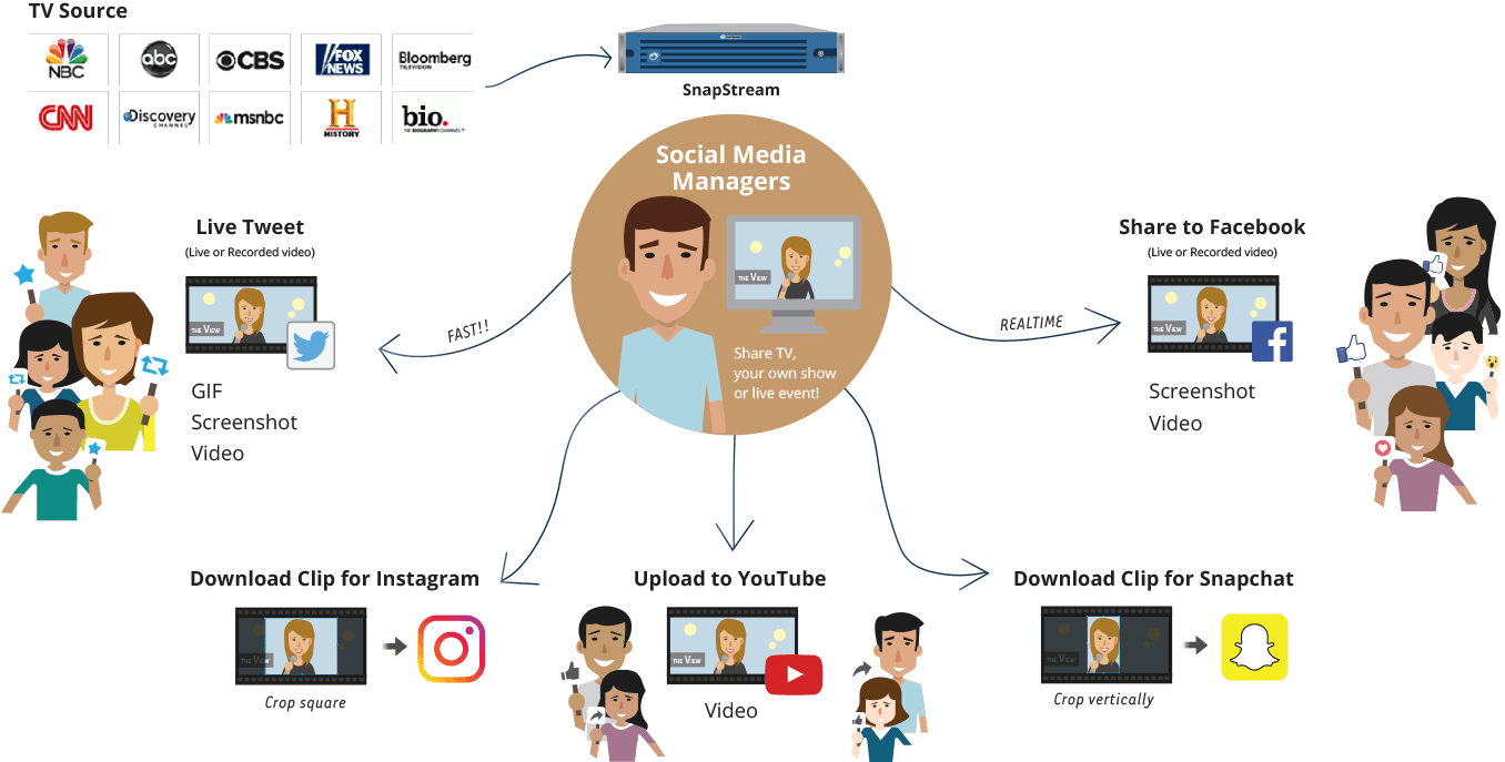 Social TV Sharing Setup