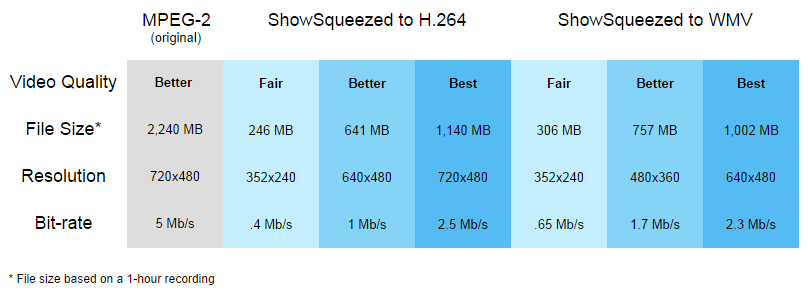 ShowSqueeze compression table