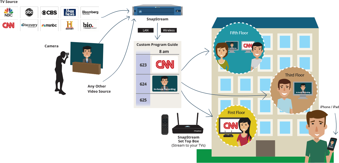 Distribute TV around your office