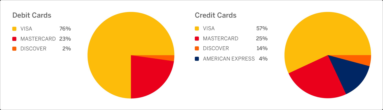 Credit Card vs Debit Card Decline Rates: Are Credit Cards