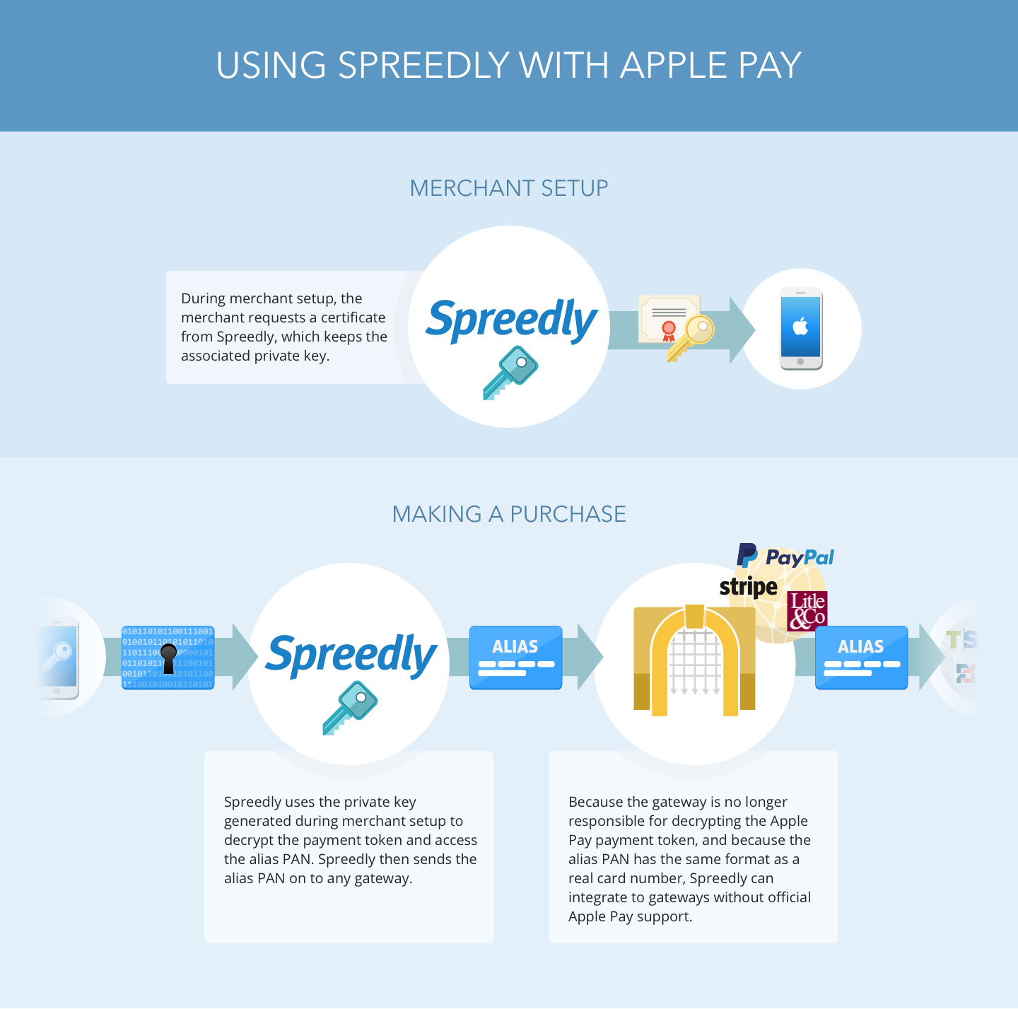 Spreedly's Take on Apple Pay - Spreedly Blog