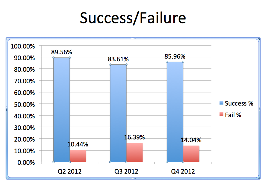 Examining Payment Gateways and Failed Transactions