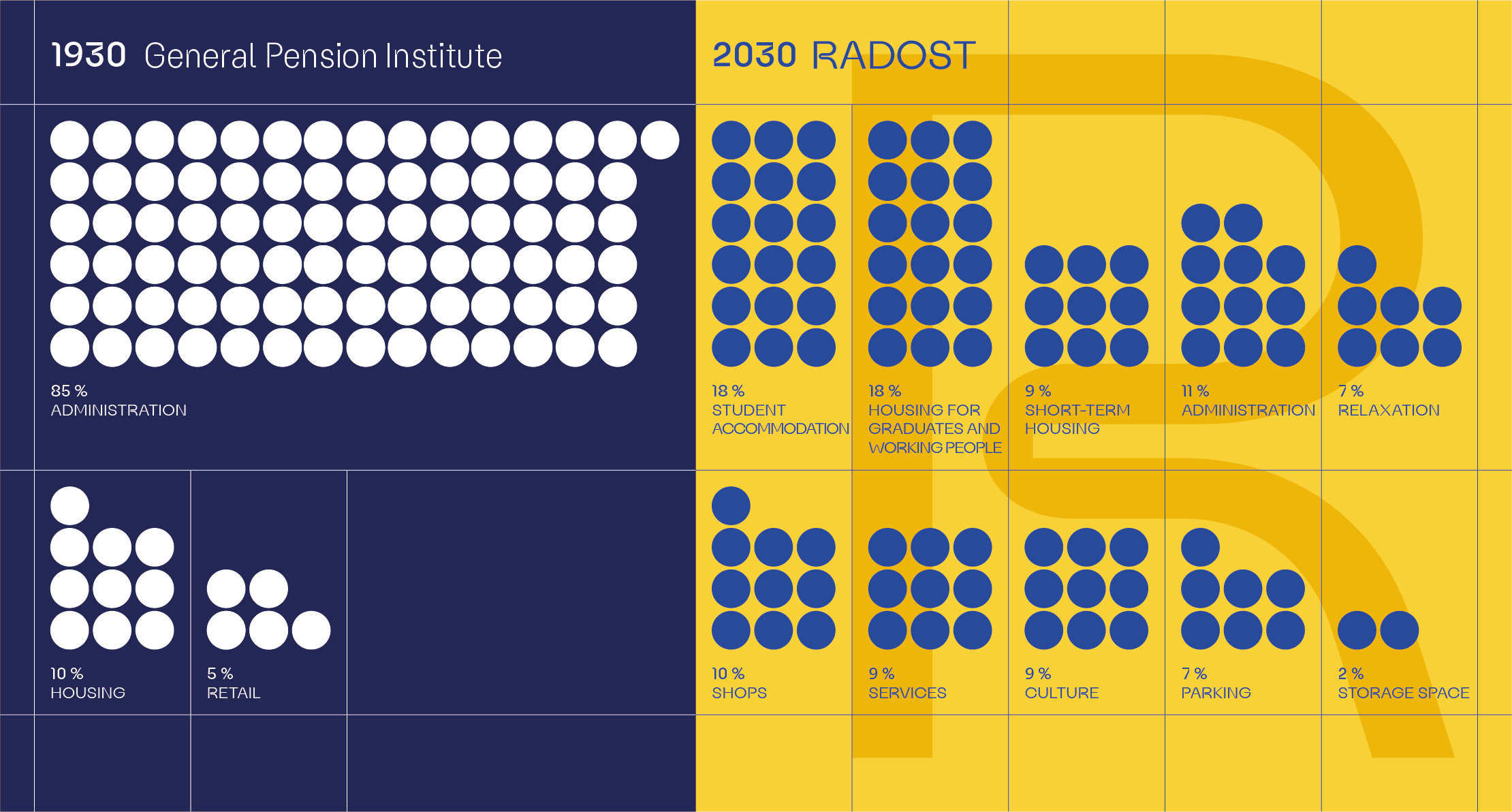 Infographics showing what the building will be used for