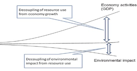 ICT reuse is critical to environmentally sustainable economic growth