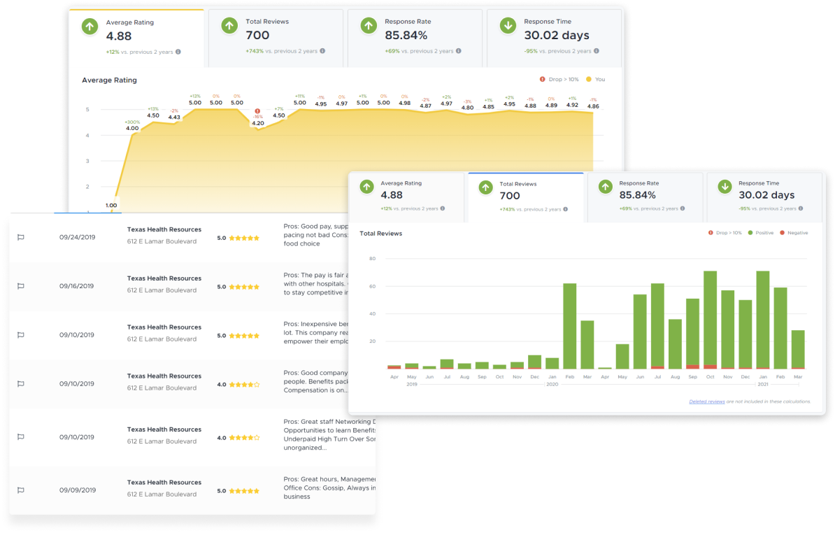 Dashboard mockups of PatientIQ's Online Reputation and Satisfaction Management platform