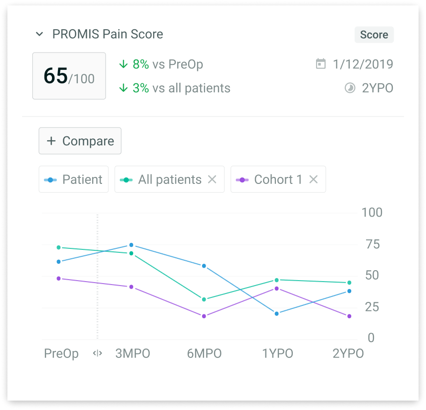 Mockup of a PROMIS Pain Score chart on PatientIQ