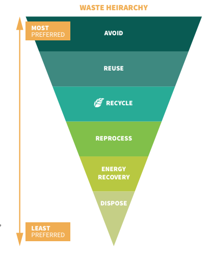Waste and Recycling Hierarchy on Eco Guardians Australia Food Waste Recycling Page