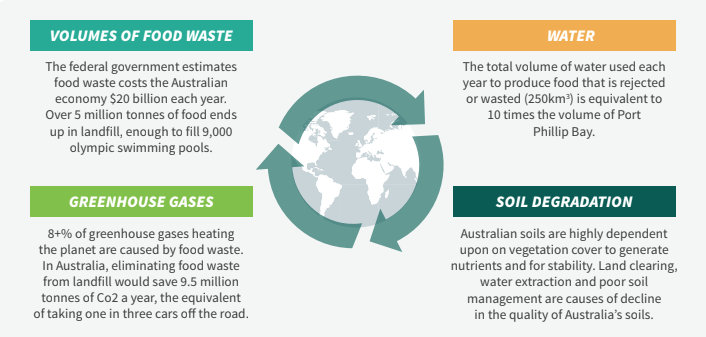Volumes of Food Waste - Greenhouse Gases - Water - Soil Degradation