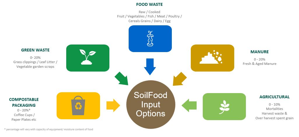 Soilfood is organic fertiliser made from food waste scraps and recycled organic waste in Australia