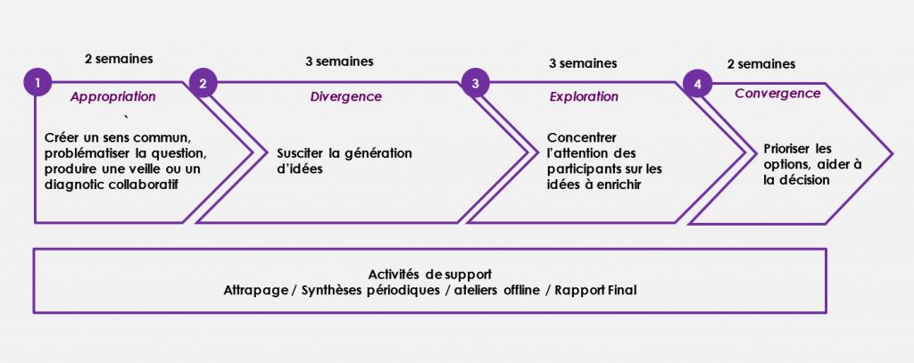 Figure 1 - Cycle de vie d'un débat en ligne Assembl sur 10 semaines en 4 étapes