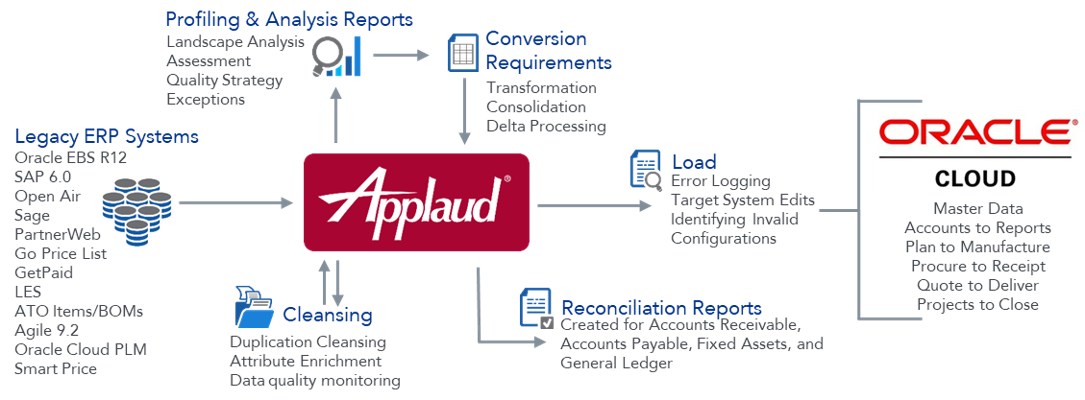 Project Snapshot: Oracle ERP Cloud Migration for a $4 4B