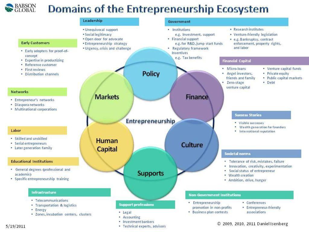 Τομείς επιχειρηματικότητας Επιχειρηματικό Περιβάλλον Επιχειρηματική  Διαδικασία Δεληγιάννη Ιωάννα. - ppt κατέβασμα