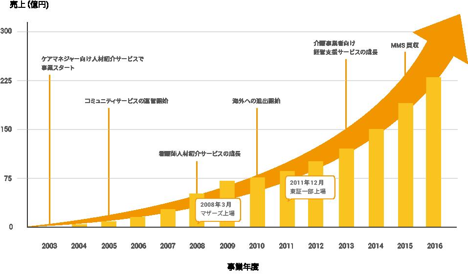 株式会社エス・エム・エスの年ごと売り上げ(億円)j比較傍線グラフ