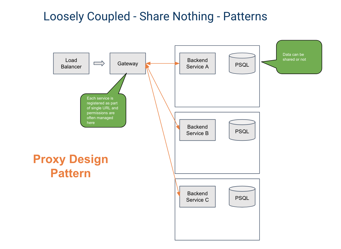 Proxy Design patterns - Humanitec
