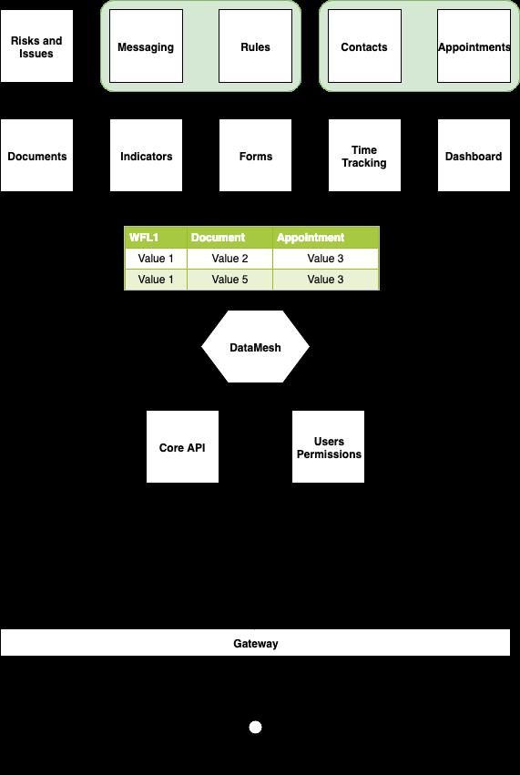 Data mesh - Humanitec