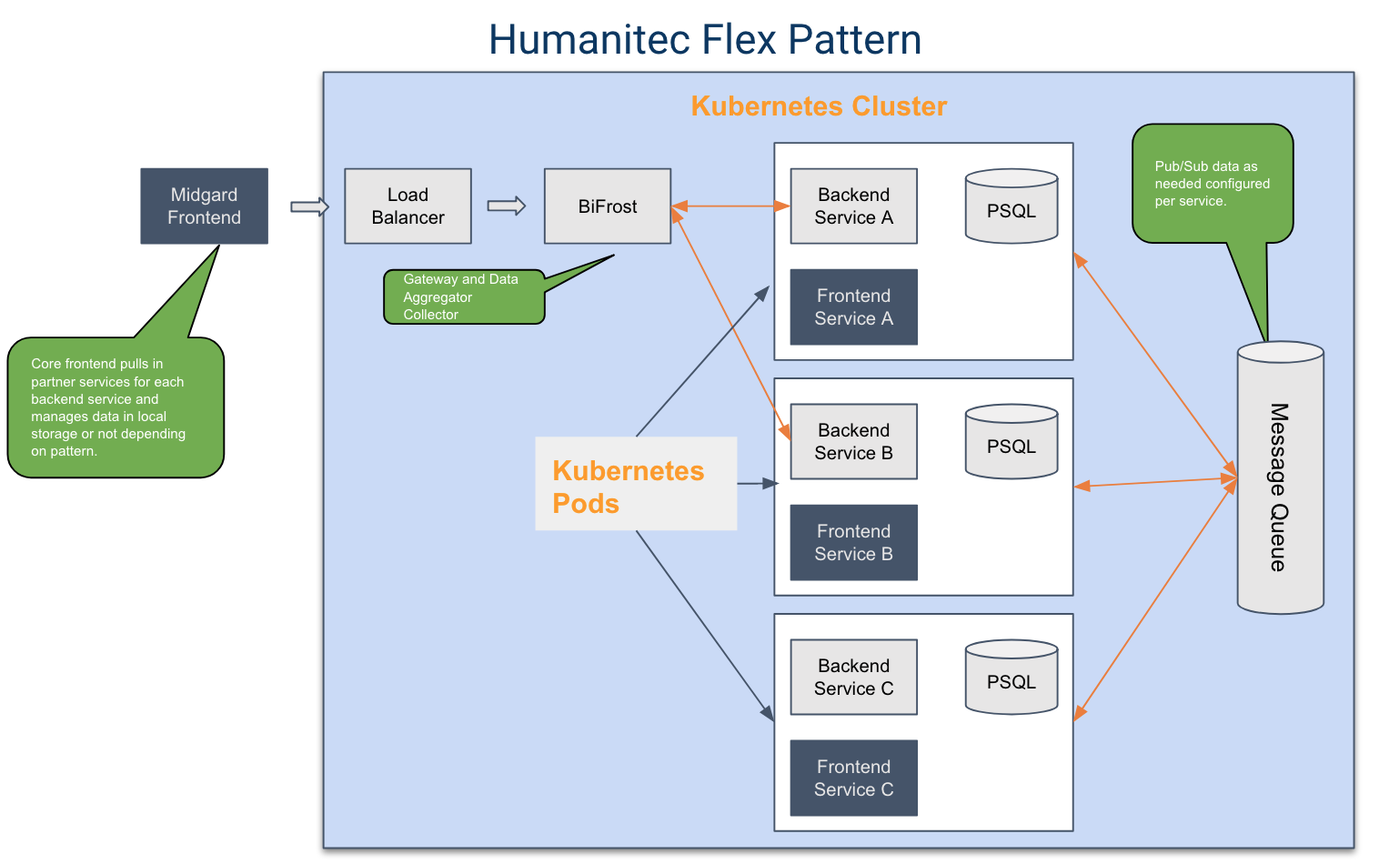 Humanitec BiFrost Flex Pattern