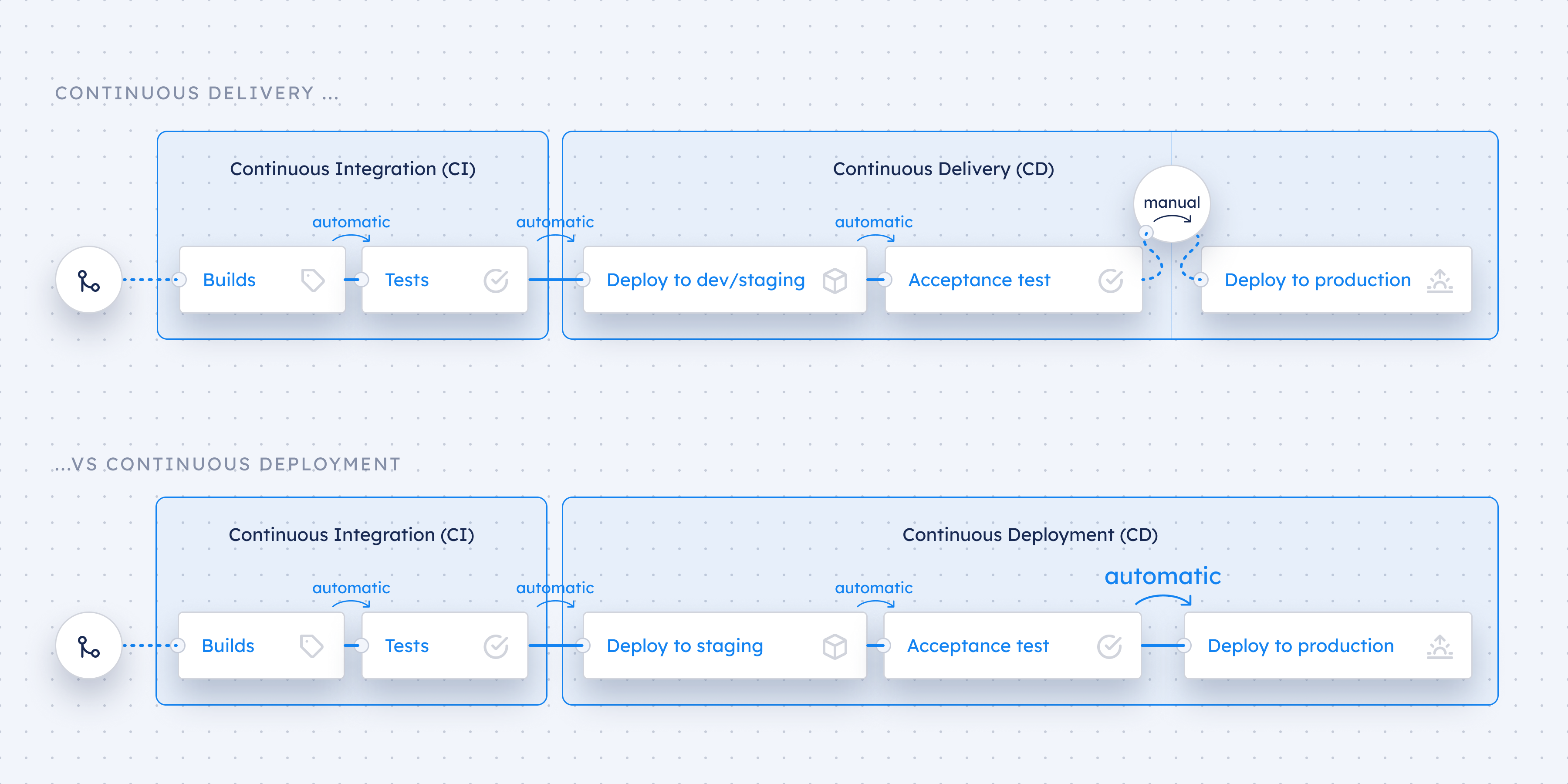 Continuous Integration (CI), Delivery (CD), Deployment (CD): What's the difference?