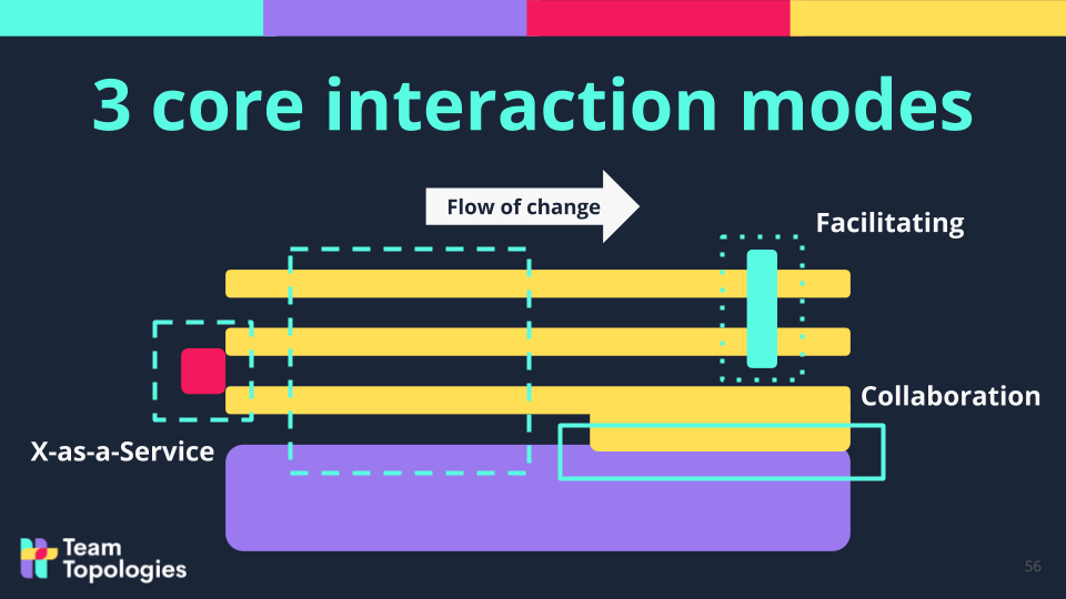 3 core interaction mode graphic