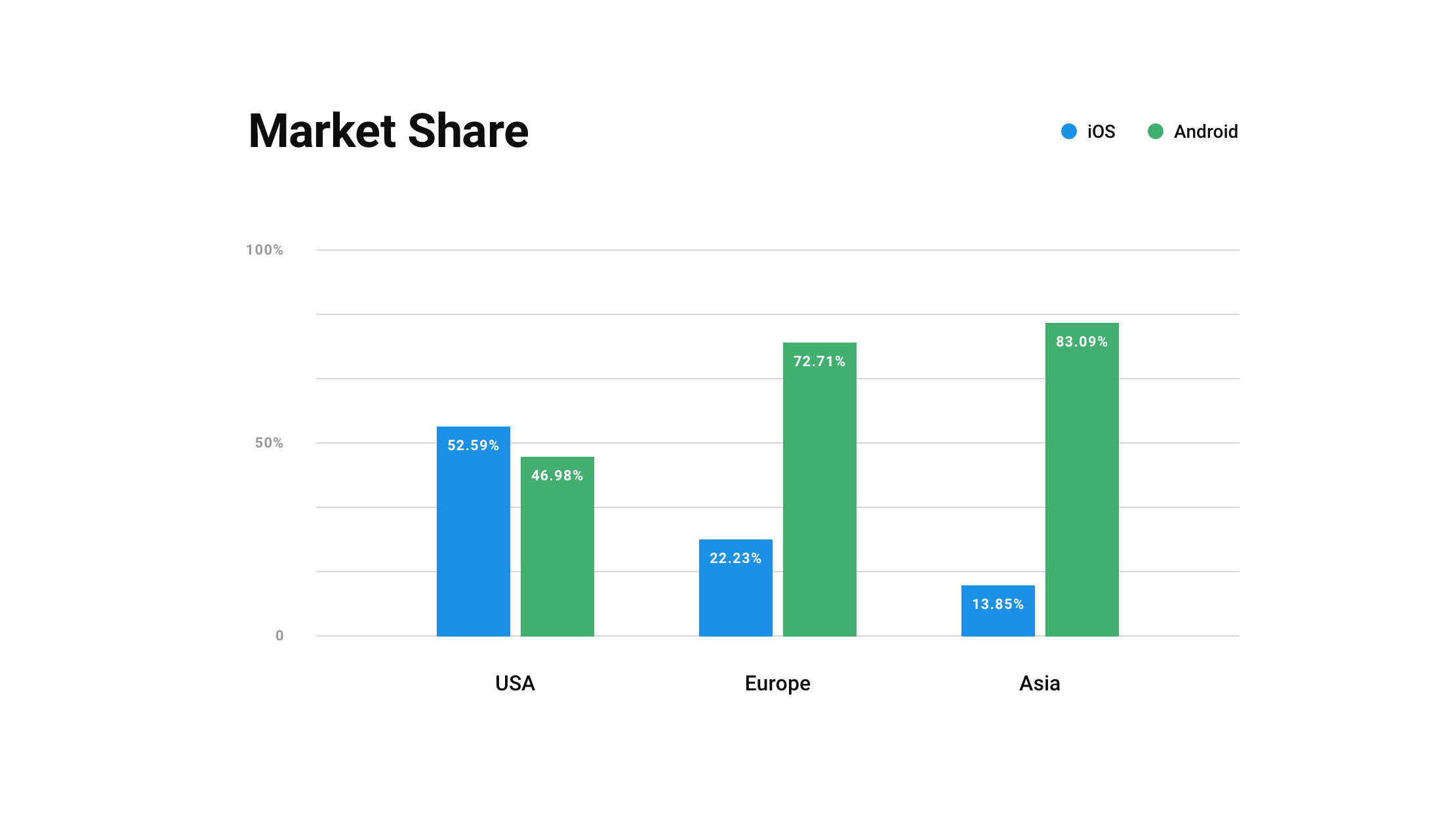 A market share diagram of iOS and Android in USA, Europe, and Asia