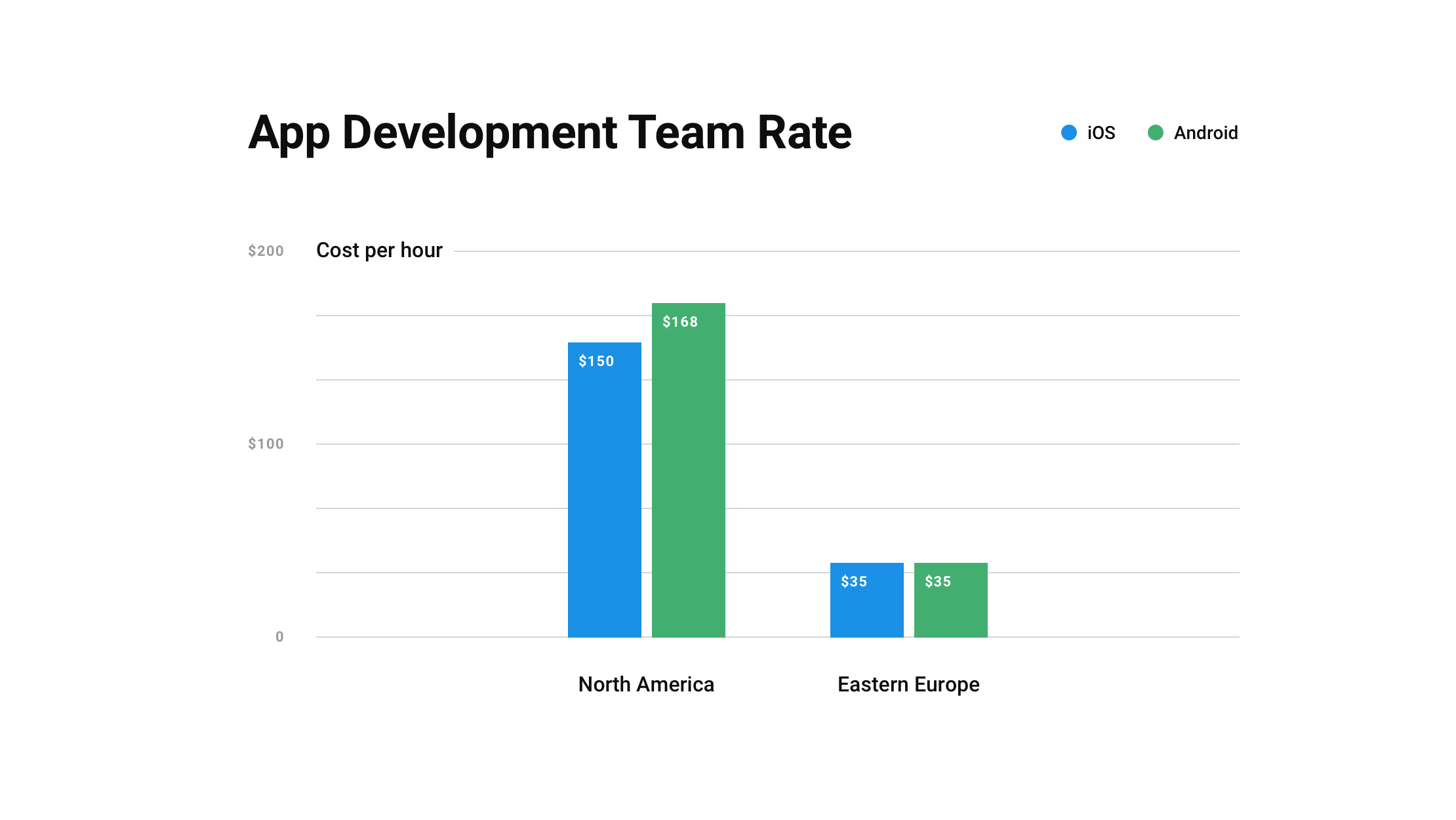 The app development team rate for iOS and Android in North America and Eastern Europe