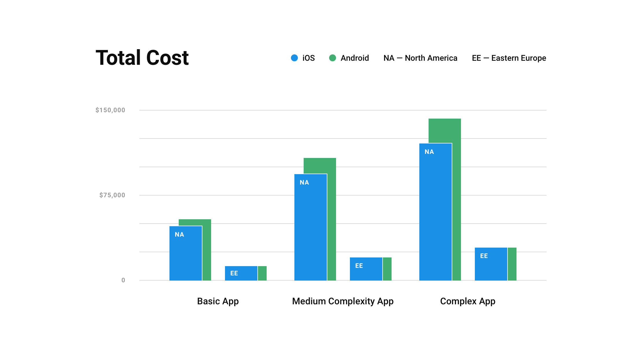 A total cost diagram of different complexity apps for different platforms