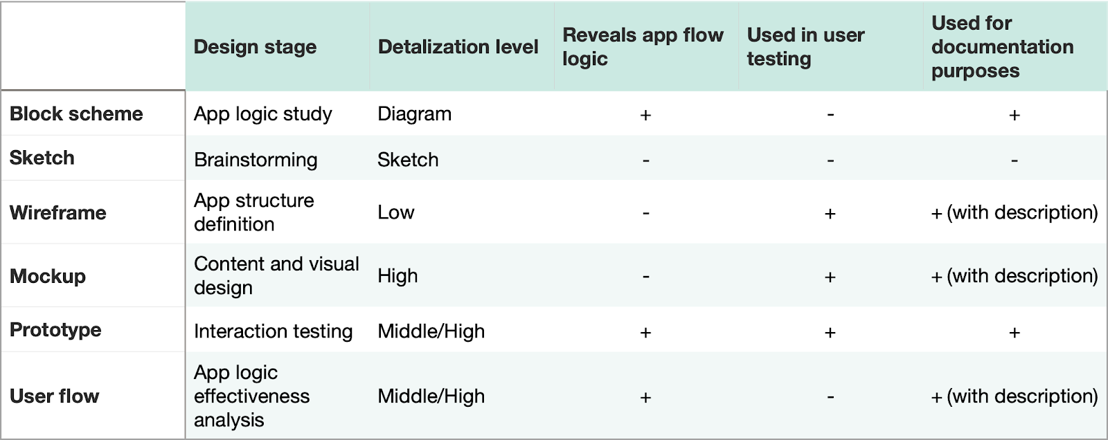 Used in user testing Block scheme Sketch Wireframe Mockup Prototype User flow Design stage App logic study Brainstorming App structure definition Content and visual design Interaction testing App logic effectiveness analysis Reveals app flow Detalization level logic Diagram Sketch Low High Middle/High Middle/High Used for documentation purposes + (with description) + (with description) + (with description)