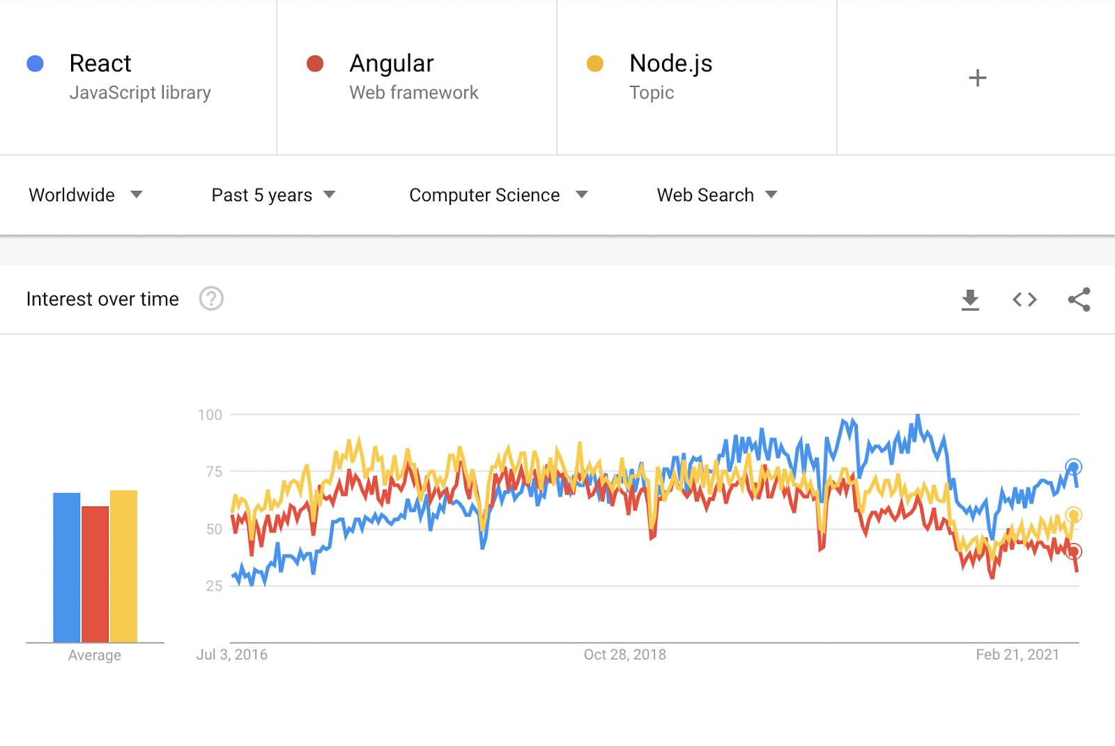 Google Trends Screenshot showing interest in React, Angular, Nodejs over time