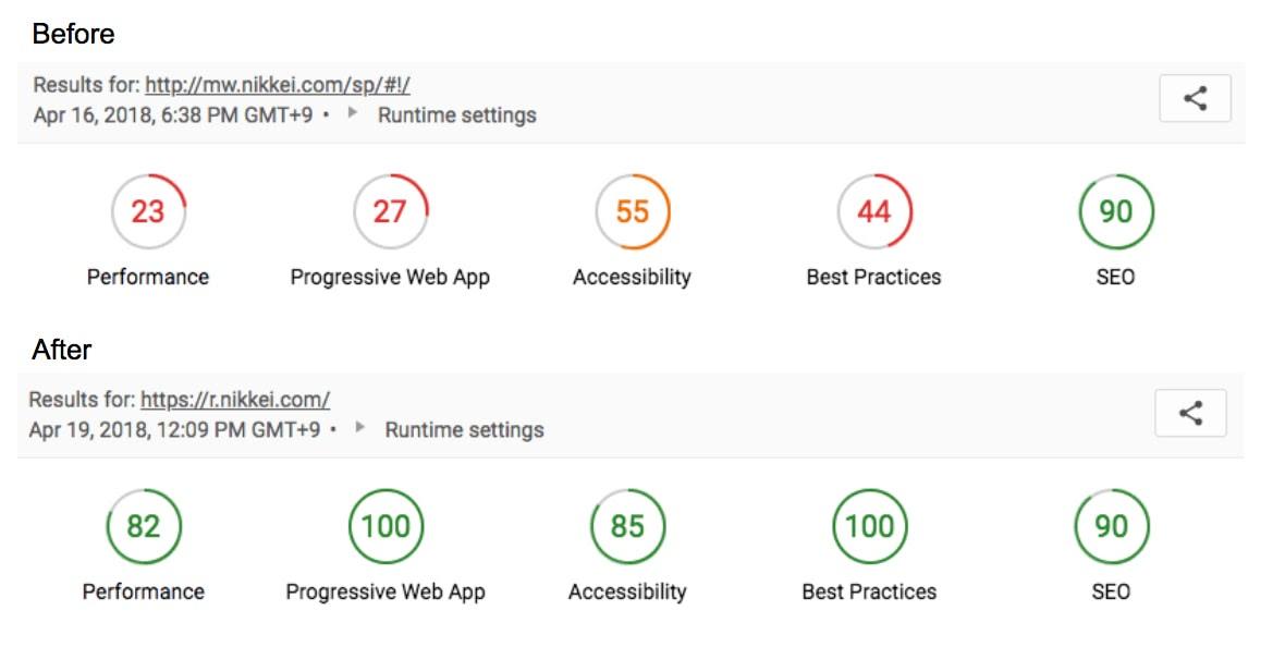 An image from the Nikke case study revealing the improvement of web optimization indicator values