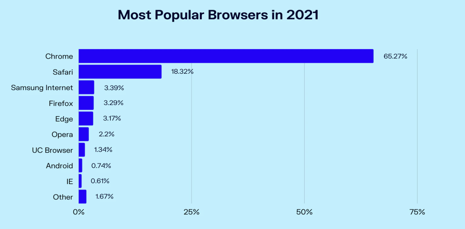Most popular browsers in 2021 by Oberlo