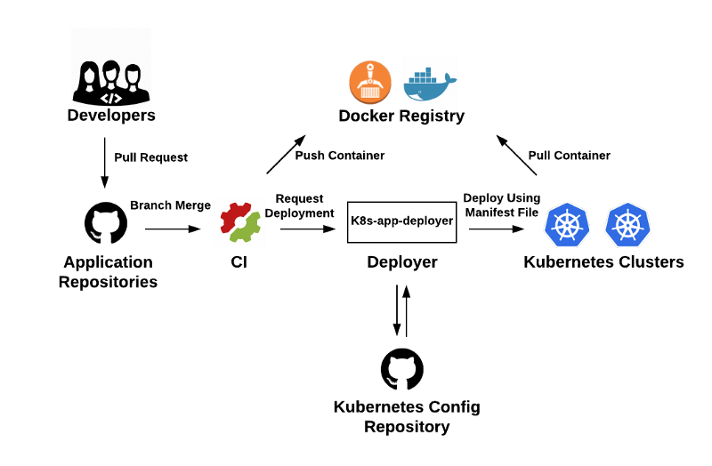 Profiles of Innovation: Arriving at Continuous Integration and
