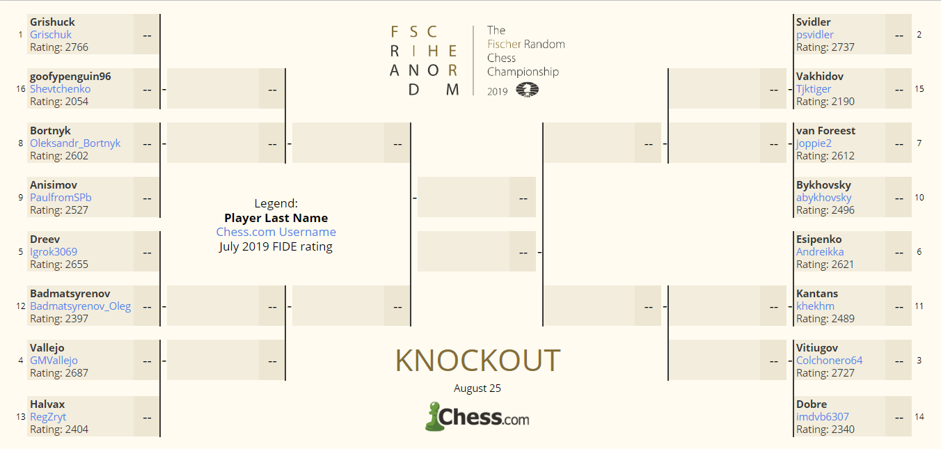 Fischer Random Knockout Qualifier Bracket