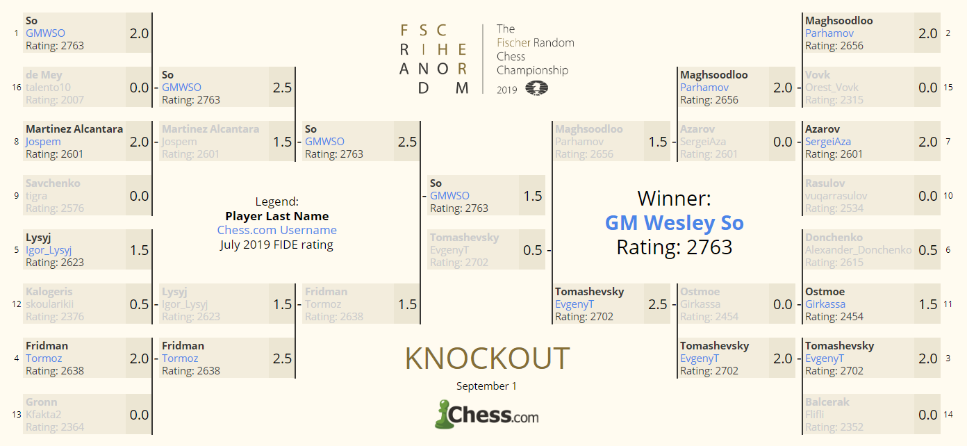 So Takes the Sixth - Another Top Seed Wins Fischer Random