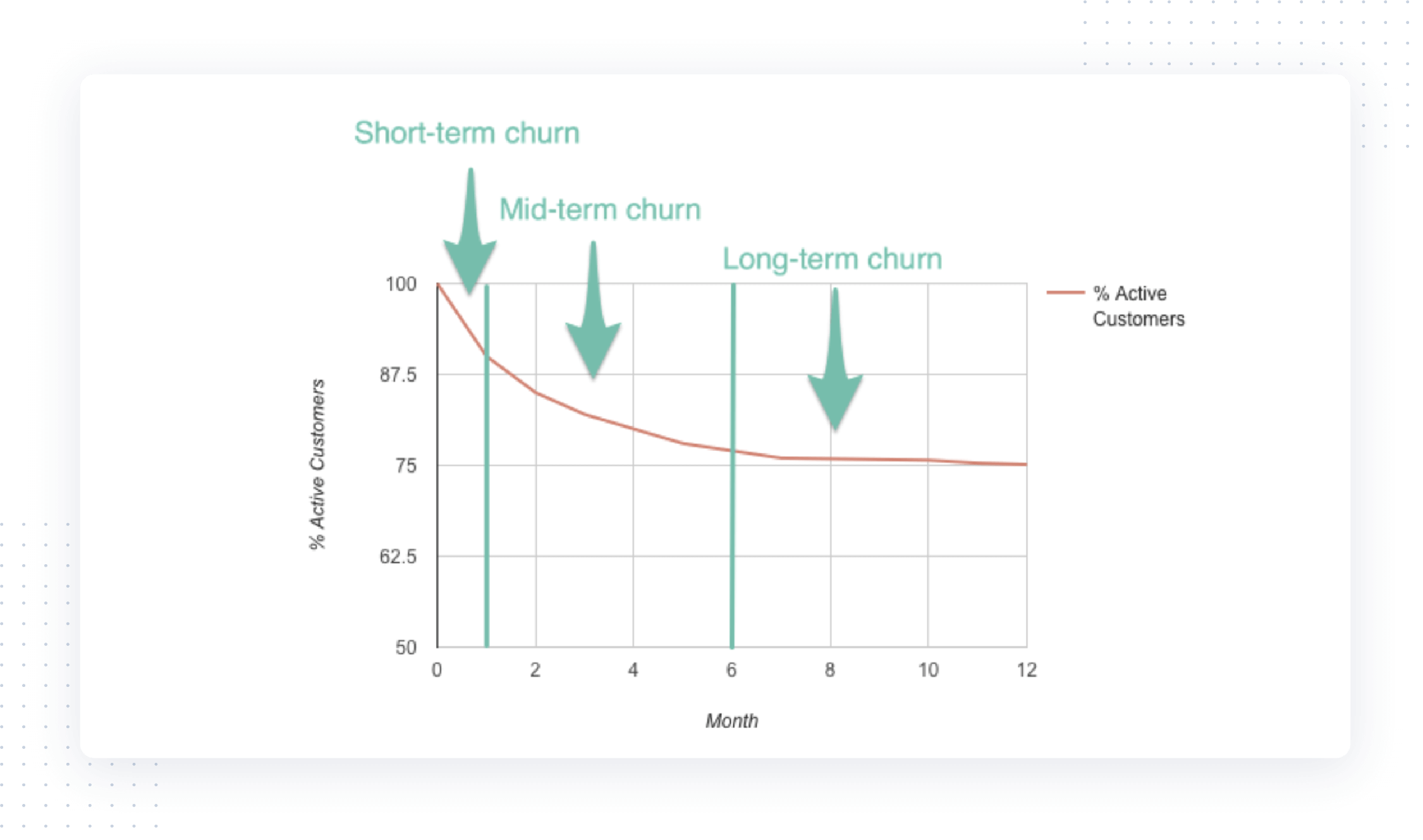 Stages of customer or user retention—short-term, mid-term, and long-term churn.