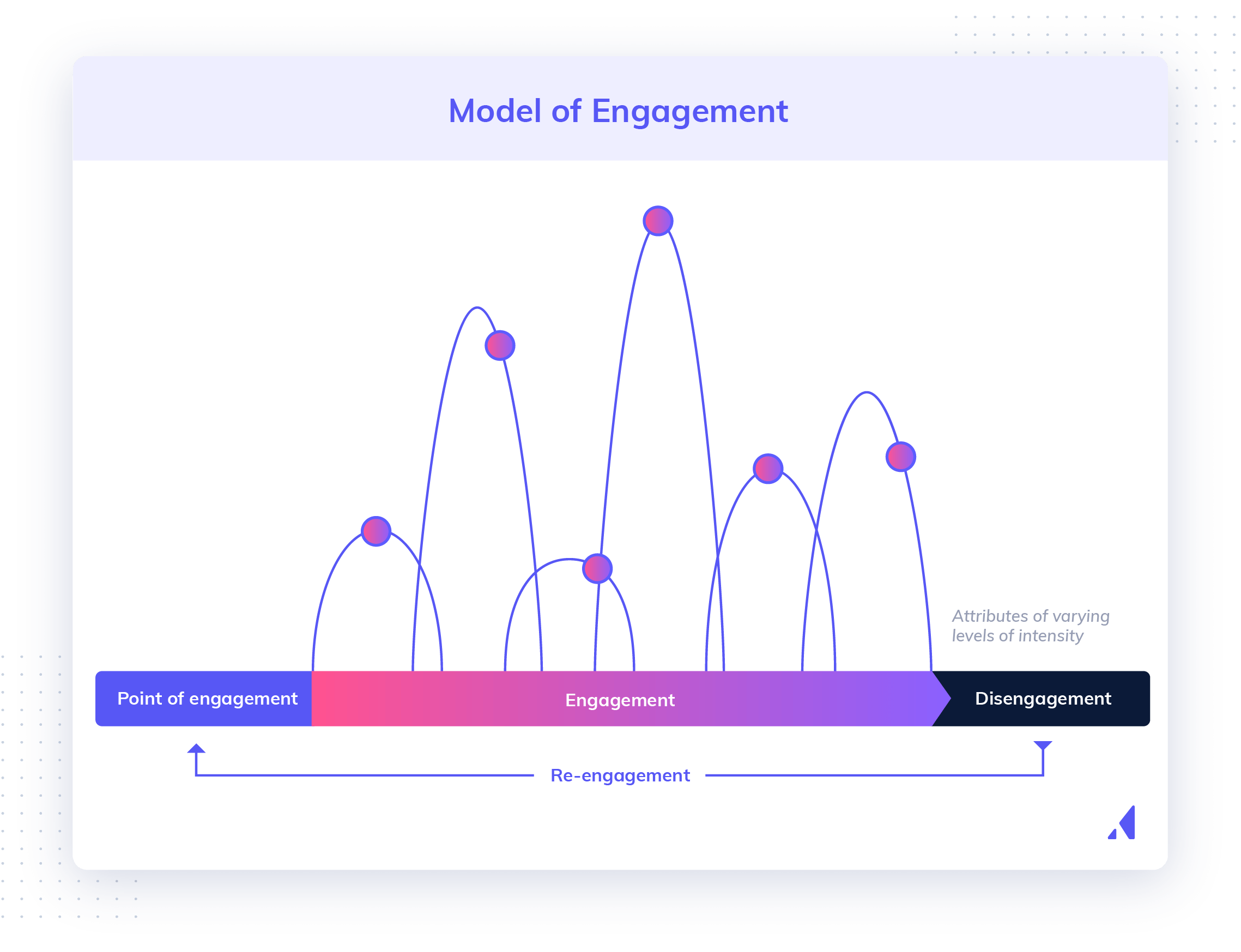 Model of user engagement showing 4 stages of engagement during user lifecycle