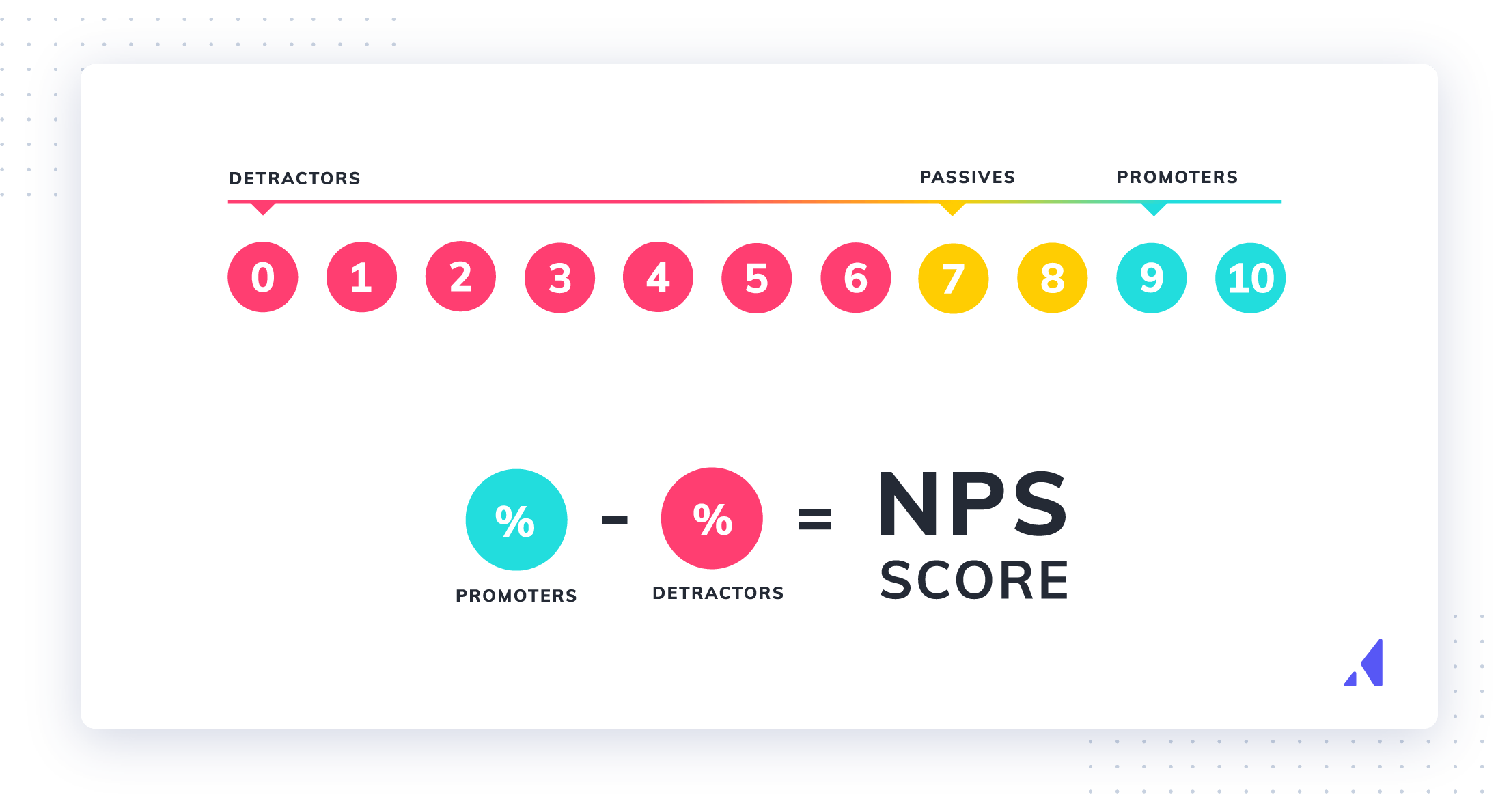 What is the NPS formula?  How is it calculated? NPS formula is the percent of promoters minus the percent of detractors.