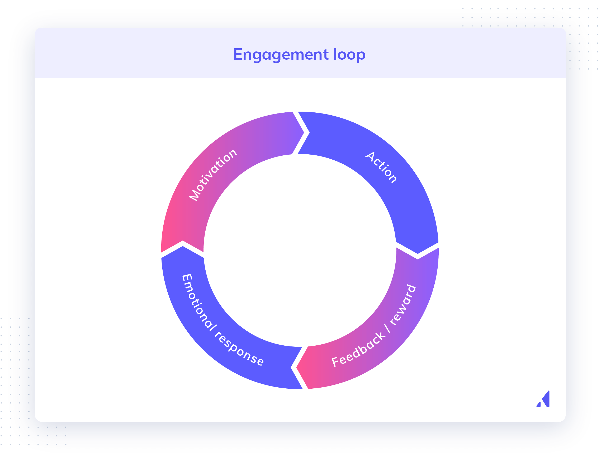 User engagement loop showing 4 main main stages of engagement: initial motivation, action, feedback and/or reward, and an emotional response.