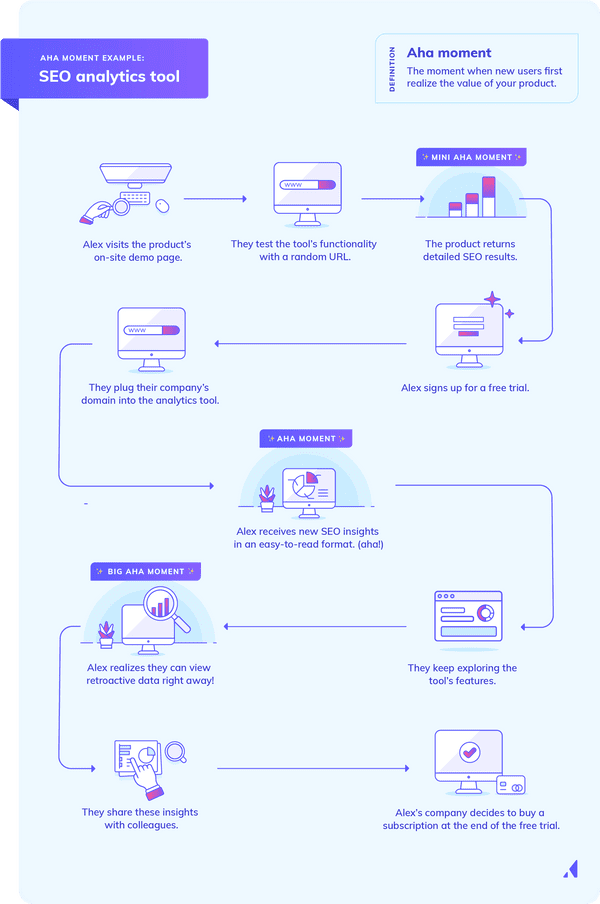 This infographic shows an example of an aha moment in a sample user journey for an SEO analytics tool.