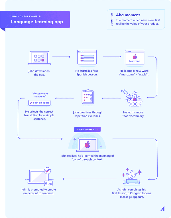 This infographic shows an example of an aha moment in a sample user journey for a language learning app.