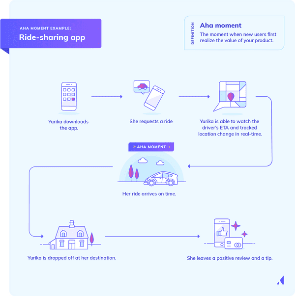 This infographic shows an example of an aha moment in a sample user journey for a ride sharing app.