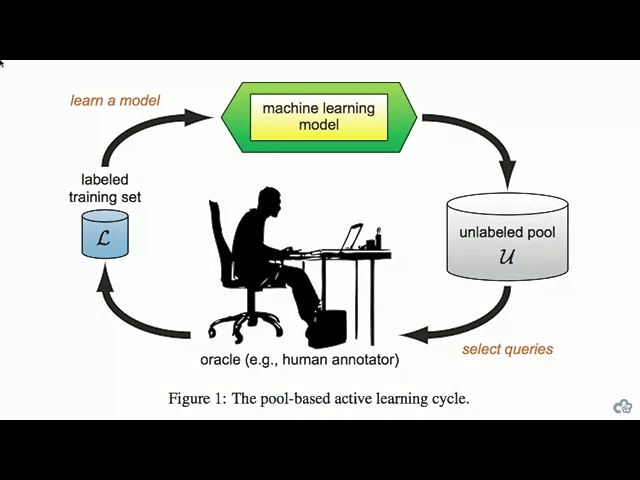 Online Conference — Active Learning and Transfer Learning
