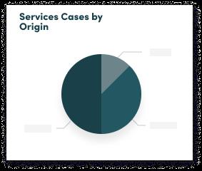 Services case graph image