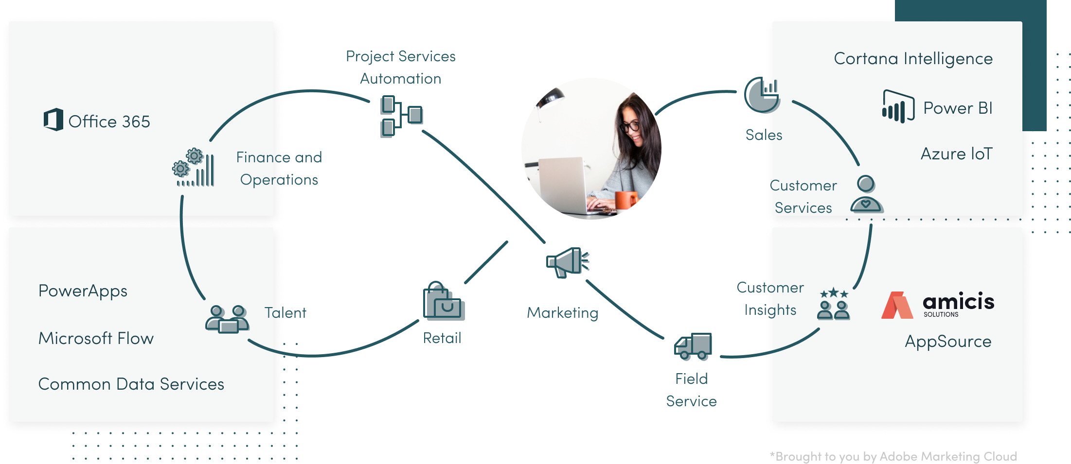Microsoft cloud platform flow diagram image