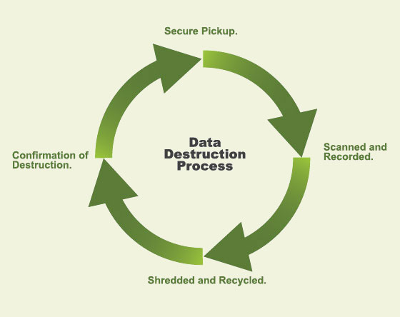 data destruction solutions Orange County, CA