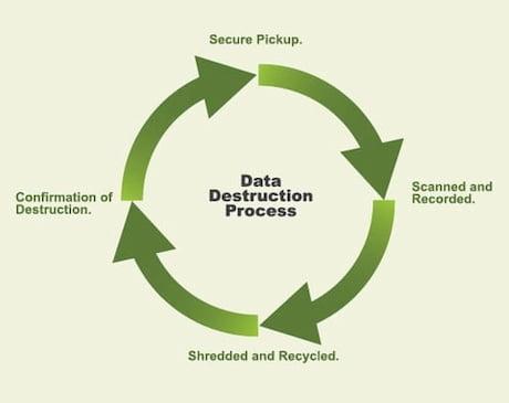 data center decommissioning Orange County, CA - Data Destruction Process Diagram