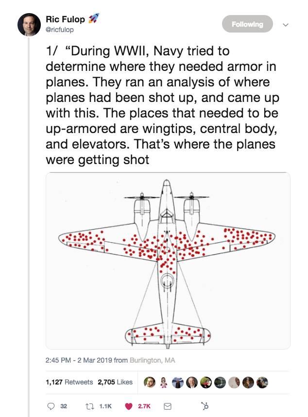 "A tweet from Ric Fulop that says, ""During WWII, Navy tried to determine where they needed armor in planes. They ran an analysis of where planes had been shot up, and came up with this. The places that needed to be up-armored are wingtips, central body, and elevators. That's where the planes were getting shot."""