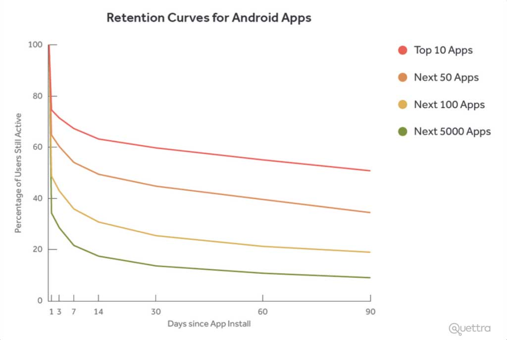 user retention of the top Android apps