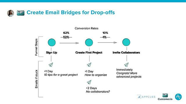 Create_Email_Bridges_for_Drop-offs.jpg