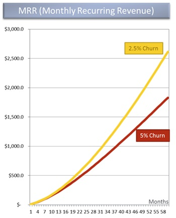 David Skok on churn rates over time